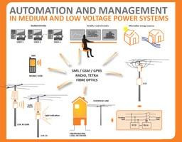 Distribution automation system