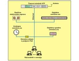 Omrežni NTP sistem